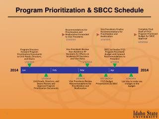 Program Prioritization & SBCC Schedule