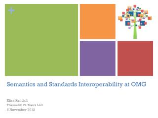 Semantics and Standards Interoperability at  OMG