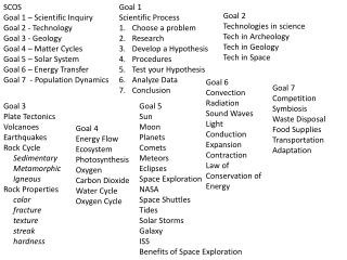 SCOS Goal 1 – Scientific Inquiry Goal 2 - Technology Goal 3 - Geology Goal 4 – Matter Cycles