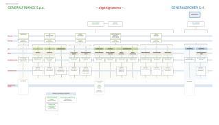GENERALFINANCE S.p.a .  – organigramma – GENERALBROKER S.r.l.