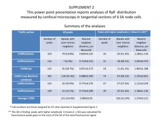 SUPPLEMENT  2 This power point presentation reports analyses of  RyR   distribution