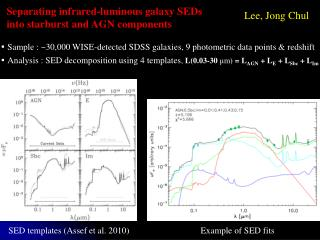 Separating infrared-luminous galaxy SEDs   into starburst and AGN components