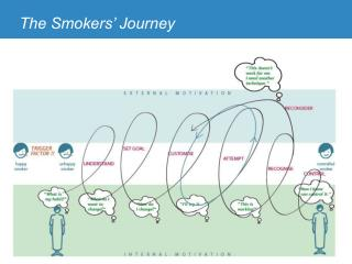 The Smokers  Journey