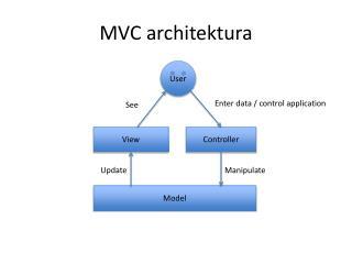 MVC  architektura