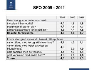 SFO 2009 - 2011