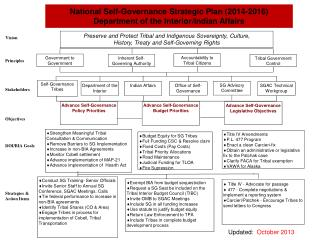 National Self-Governance Strategic Plan ( 2014-2016) Department of the Interior/Indian Affairs