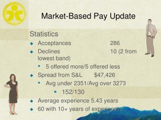 Market-Based Pay Update