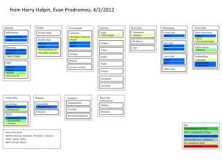 from Harry Halpin, Evan Prodromou, 4/2/2012
