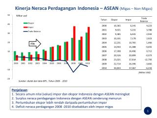 Kinerja Neraca Perdagangan Indonesia – ASEAN  ( Migas  – Non  Migas )