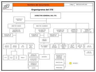 Organigrama del ITS
