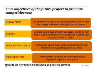 Four objectives of the future project to promote competitiveness