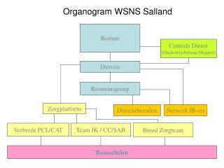 Organogram WSNS Salland