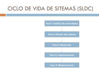 CICLO DE VIDA DE SITEMAS (SLDC)