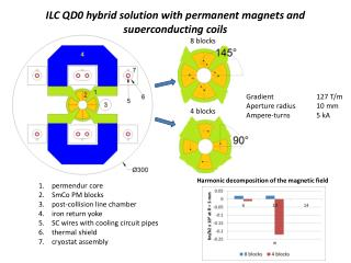 ILC QD0 hybrid solution with permanent magnets and superconducting coils