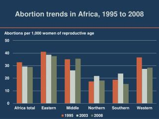 Abortion trends in Africa, 1995 to 2008