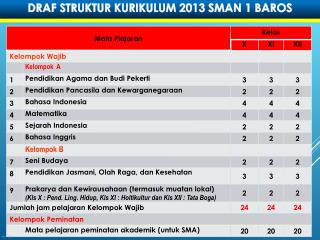DRAF STRUKTUR KURIKULUM 2013 SMAN 1 BAROS
