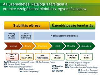 Az üzemeltetési katalógus társítása a premier szolgáltatási életciklus  egyes fázisaihoz