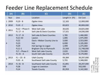 Feeder Line Replacement Schedule