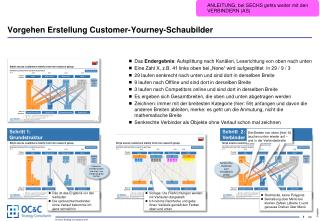 Vorgehen Erstellung Customer- Yourney -Schaubilder