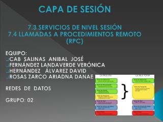 CAPA DE  SESIÓN 7.3 SERVICIOS DE NIVEL SESIÓN 7.4 LLAMADAS A PROCEDIMIENTOS REMOTO (RPC) EQUIPO: