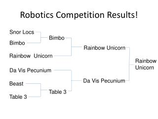 Robotics Competition Results!
