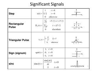 Significant Signals
