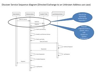 Discover Service Sequence diagram (Directed Exchange to an Unknown Address use case)