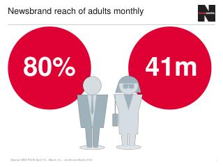 Newsbrand reach of adults monthly