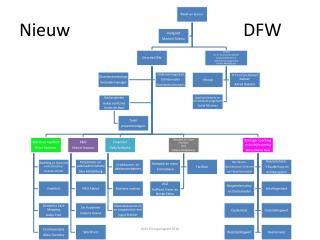 NieuwDFW