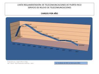 Los  resultados  de 2012 son hasta  junio  2012.