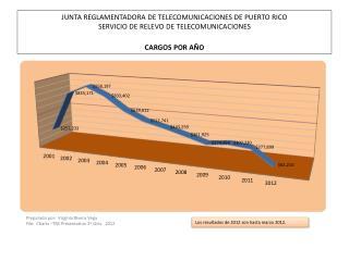 Los  resultados  de 2012 son hasta  marzo  2012.