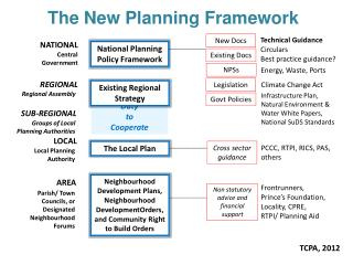The New Planning Framework