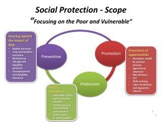 "Social Protection - Scope "" Focusing on the Poor and Vulnerable"""