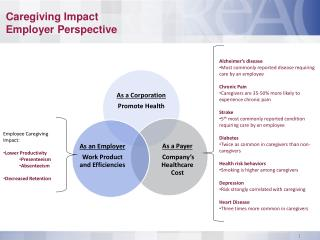 Caregiving  Impact  Employer Perspective