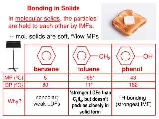 Bonding in Solids