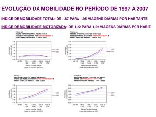 EVOLU��O DA MOBILIDADE NO PER�ODO DE 1997 A 2007
