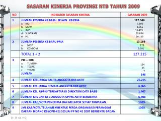 SASARAN KINERJA PROVINSI NTB TAHUN 2009