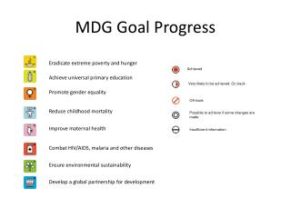 MDG Goal Progress
