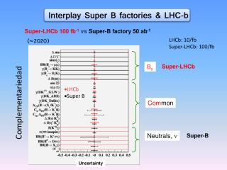 Super- LHCb 100 fb -1 vs Super-B factory 50 ab -1