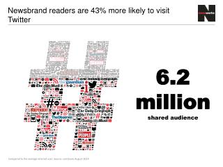 Newsbrand readers are  43 %  more likely to visit Twitter