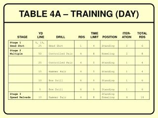 TABLE 4A – TRAINING (DAY)
