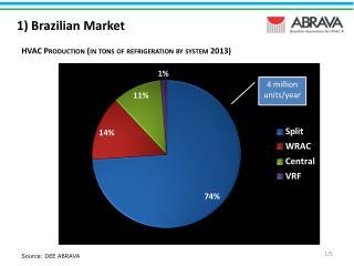 1) Brazilian Market
