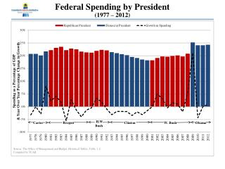 Federal Spending by President (1977 – 2012)