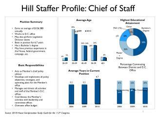Hill Staffer Profile: Chief of Staff