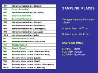 Two type sampling from every  places A: upper layer : 0-20 cm B: lower layer : 20-40 cm