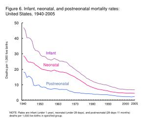 Figure 6. Infant, neonatal, and postneonatal mortality rates:   United States, 1940-2005