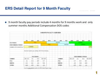 ERS Detail Report for 9 Month Faculty