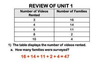 REVIEW OF UNIT 1