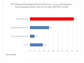 WV_Medicaid_Enrollment_VS_Expansion_VS_NonExpans_Pre-ACA-July2014_HMA