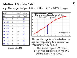 The projected population of the U.K. for 2005 ( by age )